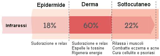 benefici sauna infrarossi quarzo e magnesio