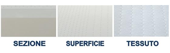 materiale materasso memory con rivestimento antibatterico e anallergico