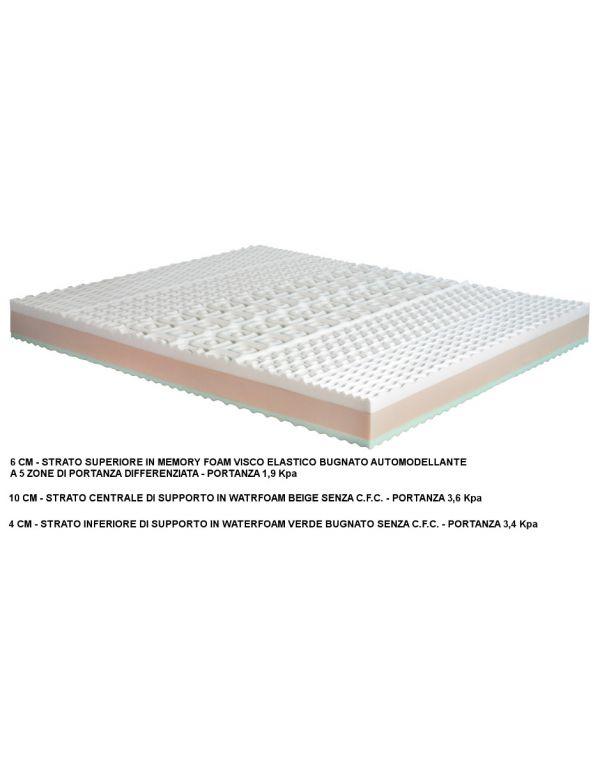 materasso in memory con rivestimento in aloe vera misure 160x190