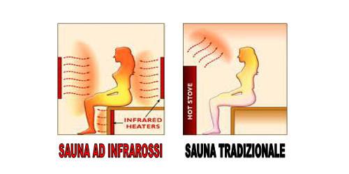 Sauna infrarossi - sauna tradizionale - più relax
